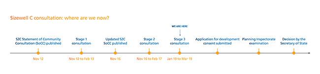 EDF Energy Sizewell C Project Timeline